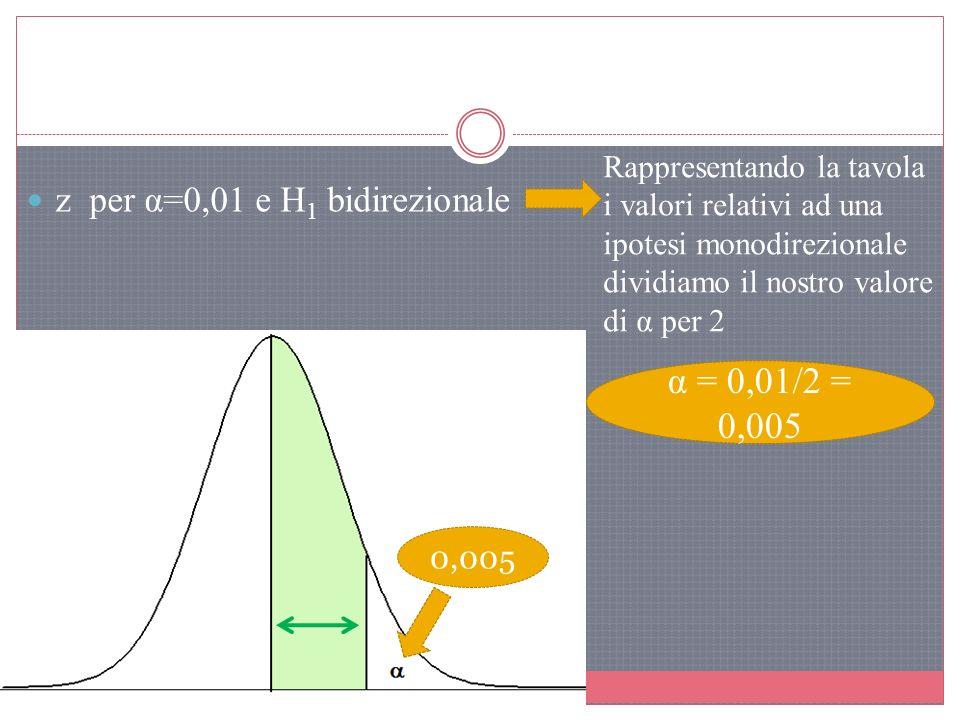 z per α=0,01 e H 1 bidirezionale Rappresentando la tavola i valori relativi ad una ipotesi monodirezionale dividiamo il nostro valore di α per 2 α = 0