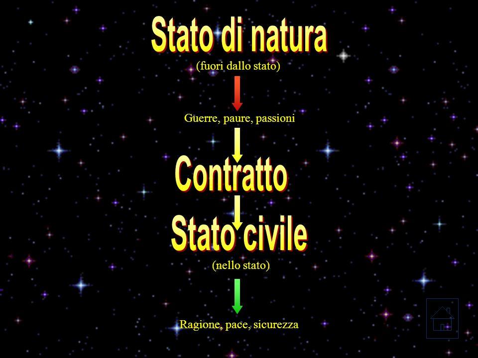 Luomo è uomo solamente come suddito di uno Stato dato che la condizione naturale delluomo è uno stato di isolamento e guerra.