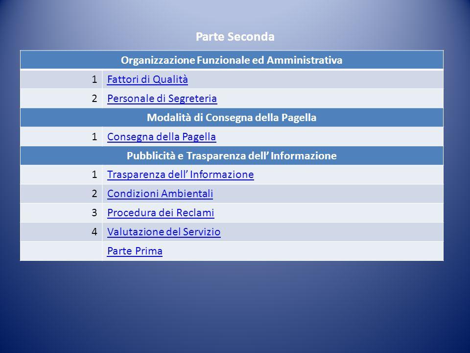 Organizzazione Funzionale ed Amministrativa 1Fattori di Qualità 2Personale di Segreteria Modalità di Consegna della Pagella 1Consegna della Pagella Pu