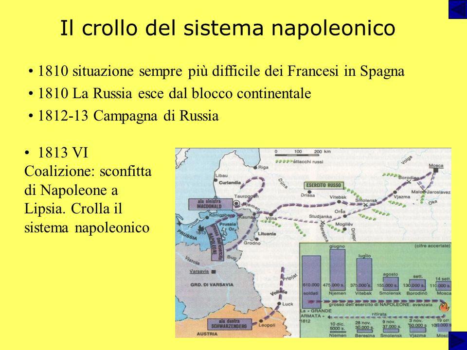 Il crollo del sistema napoleonico 1810 situazione sempre più difficile dei Francesi in Spagna 1810 La Russia esce dal blocco continentale 1812-13 Campagna di Russia 1813 VI Coalizione: sconfitta di Napoleone a Lipsia.