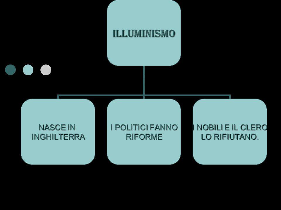 ILLUMINISMO NASCE IN INGHILTERRA I POLITICI FANNO RIFORME I NOBILI E IL CLERO LO RIFIUTANO.