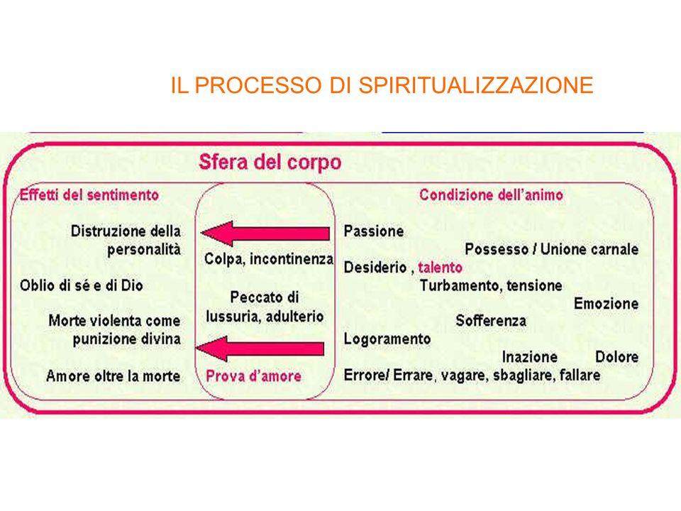 IL PROCESSO DI SPIRITUALIZZAZIONE