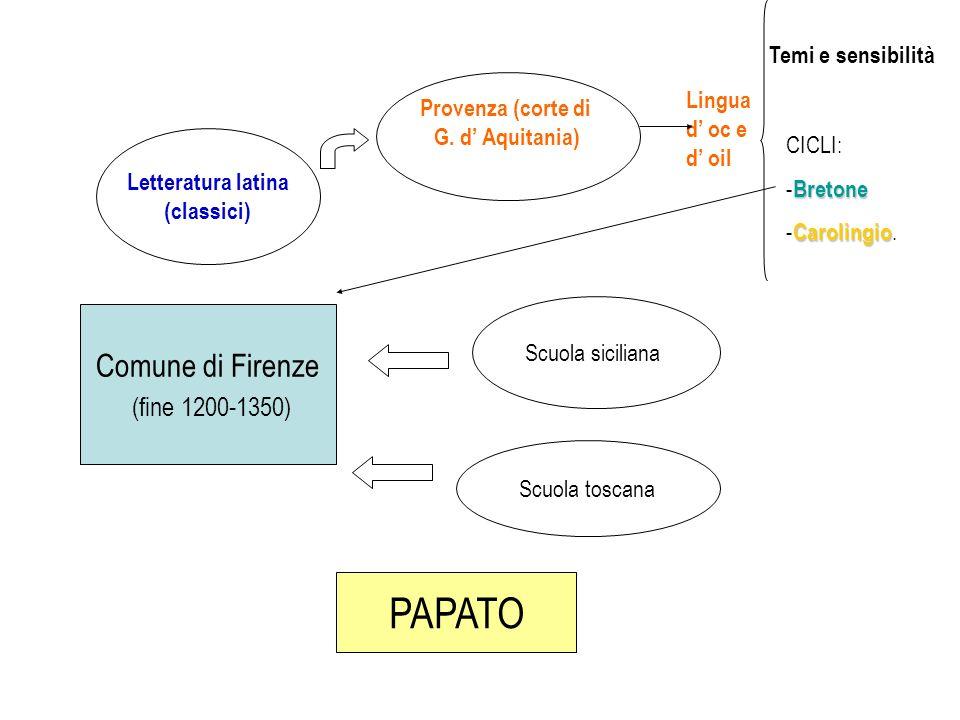 Comune di Firenze (fine 1200-1350) Letteratura latina (classici) Provenza (corte di G. d Aquitania) Temi e sensibilità CICLI: Bretone - Bretone Caroli
