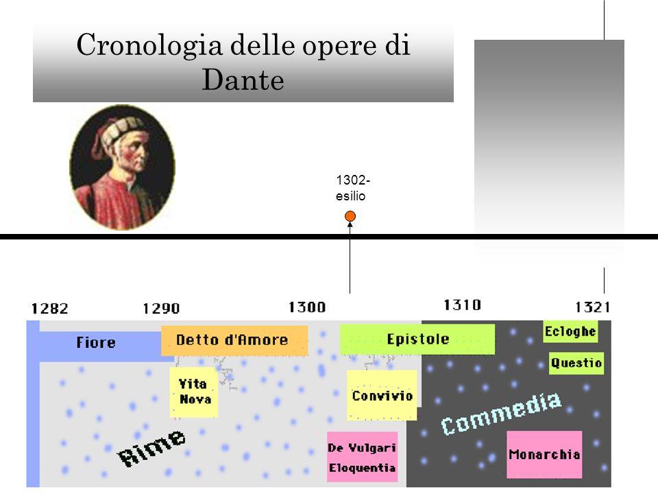 Cronologia delle opere di Dante 1302- esilio