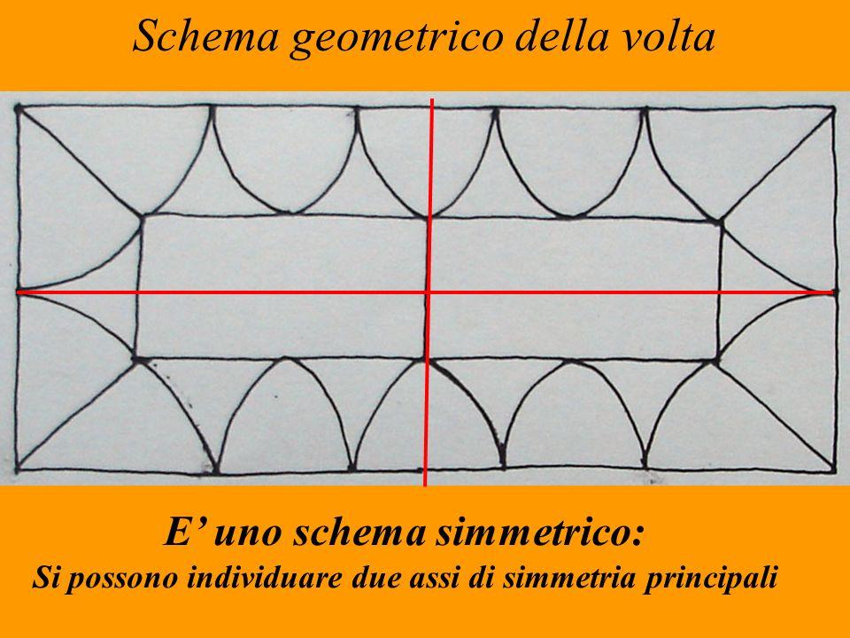 Schema geometrico della volta E uno schema simmetrico: Si possono individuare due assi di simmetria principali