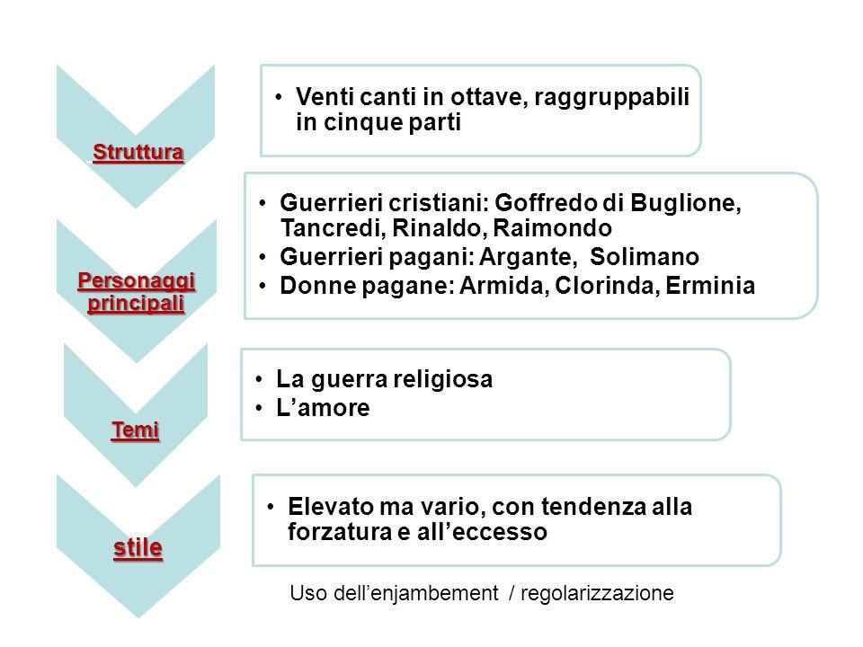 Struttura Venti canti in ottave, raggruppabili in cinque parti Personaggi principali Guerrieri cristiani: Goffredo di Buglione, Tancredi, Rinaldo, Rai