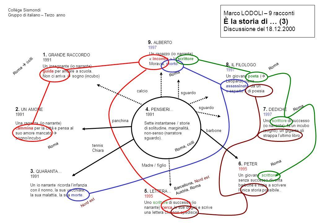 Marco LODOLI – 9 racconti È la storia di … (3) Discussione del 18.12.2000 Collège Sismondi Gruppo di italiano – Terzo anno 1. GRANDE RACCORDO 1991 2.