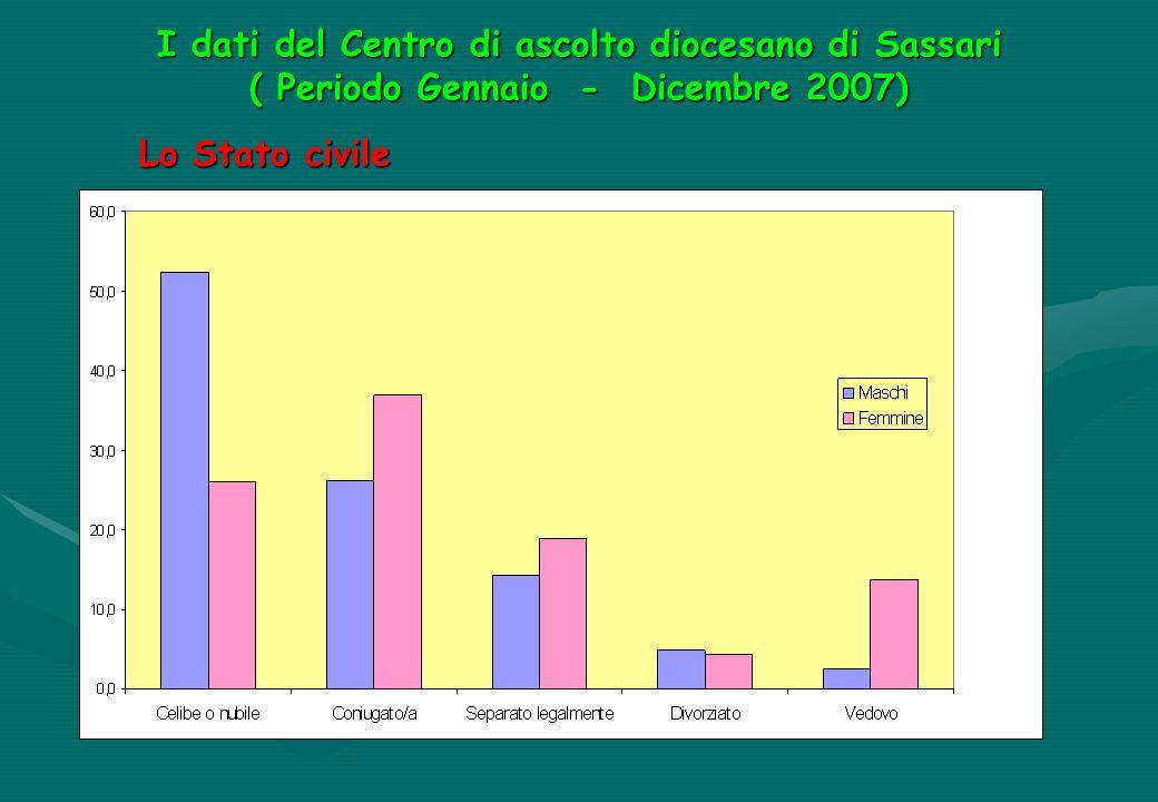 I dati del Centro di ascolto diocesano di Sassari ( Periodo Gennaio - Dicembre 2007) Lo Stato civile