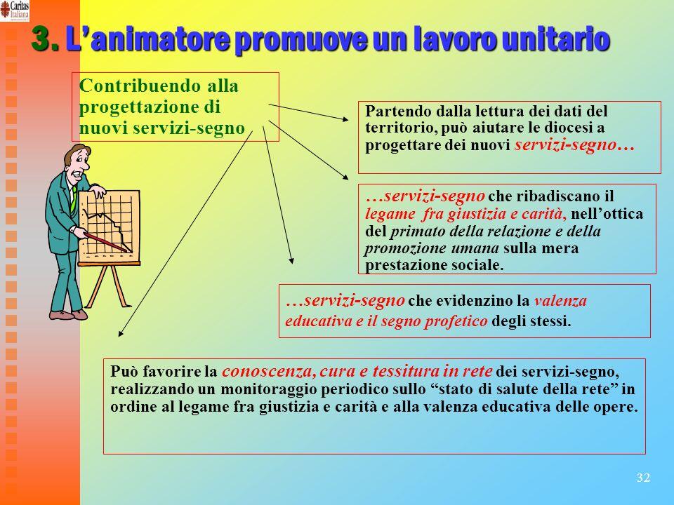 32 3. Lanimatore promuove un lavoro unitario Contribuendo alla progettazione di nuovi servizi-segno Partendo dalla lettura dei dati del territorio, pu