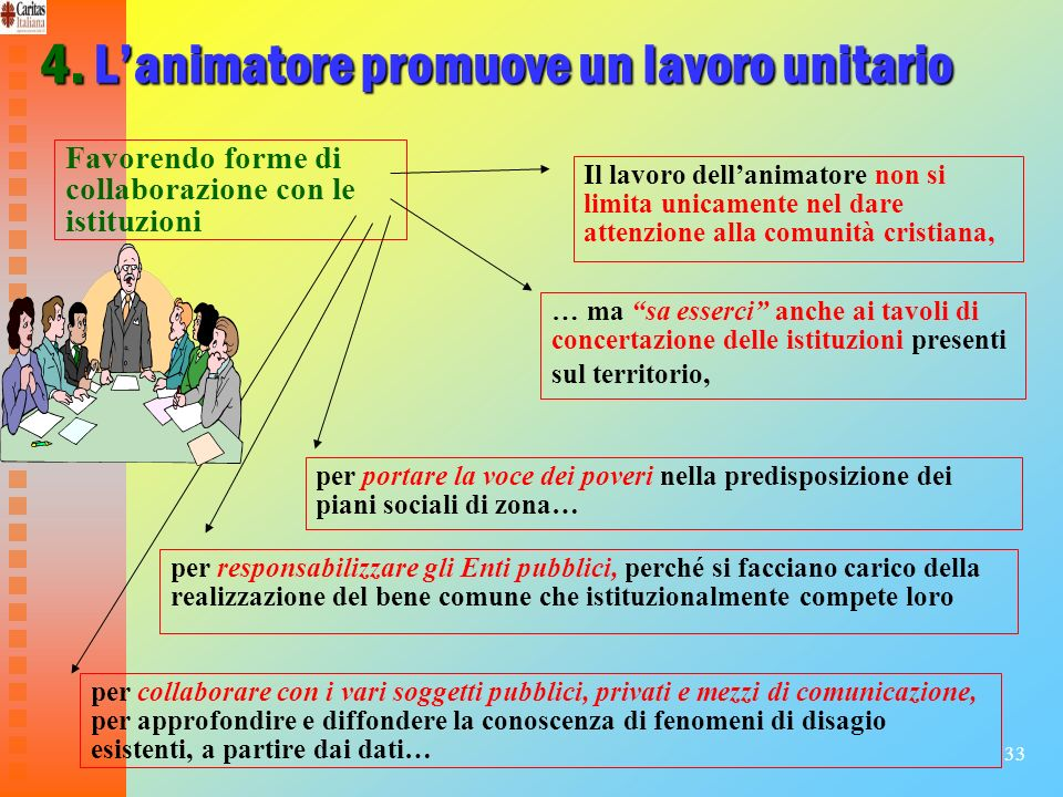 33 4. Lanimatore promuove un lavoro unitario Favorendo forme di collaborazione con le istituzioni Il lavoro dellanimatore non si limita unicamente nel