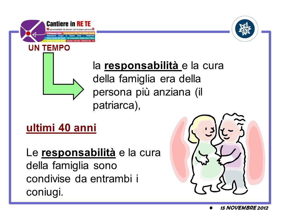 15 NOVEMBRE 2012 UN TEMPO la responsabilità e la cura della famiglia era della persona più anziana (il patriarca), ultimi 40 anni Le responsabilità e