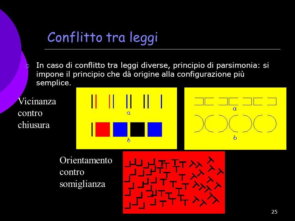25 Conflitto tra leggi In caso di conflitto tra leggi diverse, principio di parsimonia: si impone il principio che d à origine alla configurazione pi