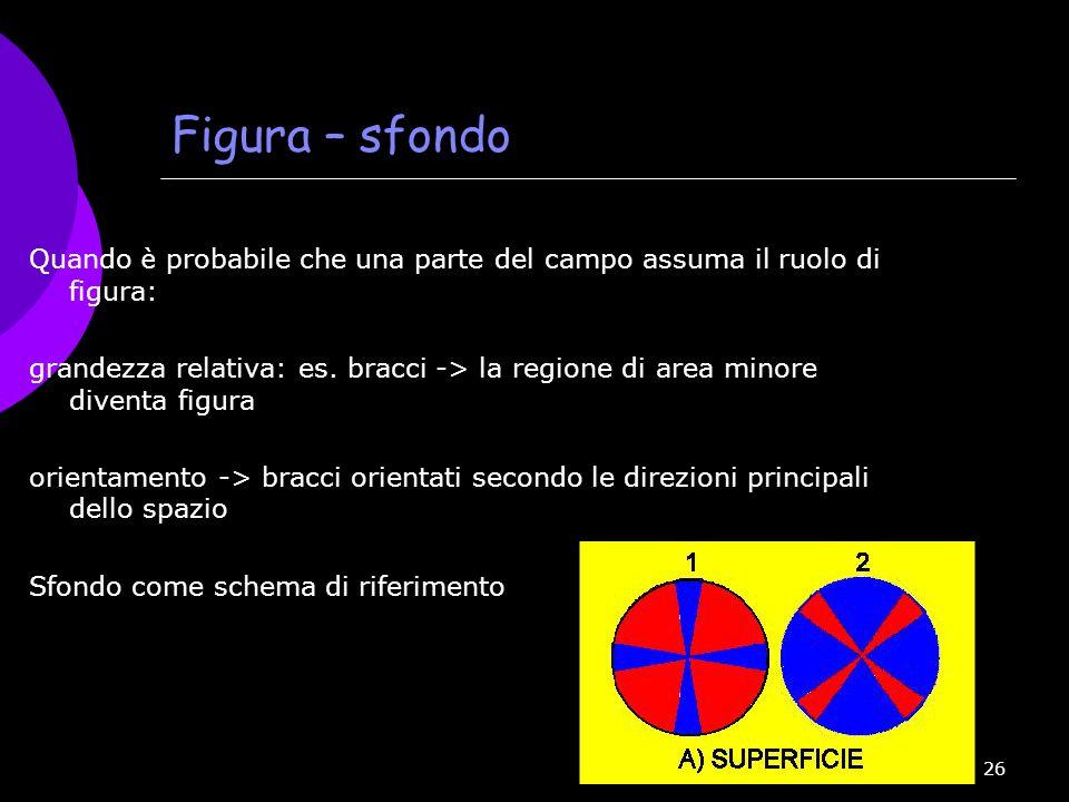 26 Figura – sfondo Quando è probabile che una parte del campo assuma il ruolo di figura: grandezza relativa: es. bracci -> la regione di area minore d