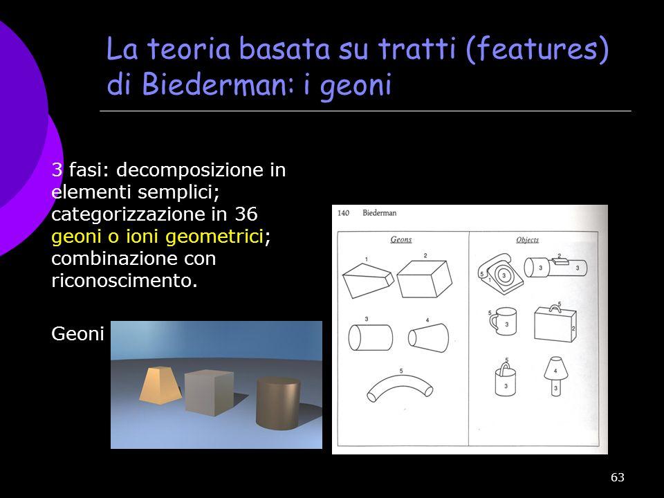 63 La teoria basata su tratti (features) di Biederman: i geoni 3 fasi: decomposizione in elementi semplici; categorizzazione in 36 geoni o ioni geomet