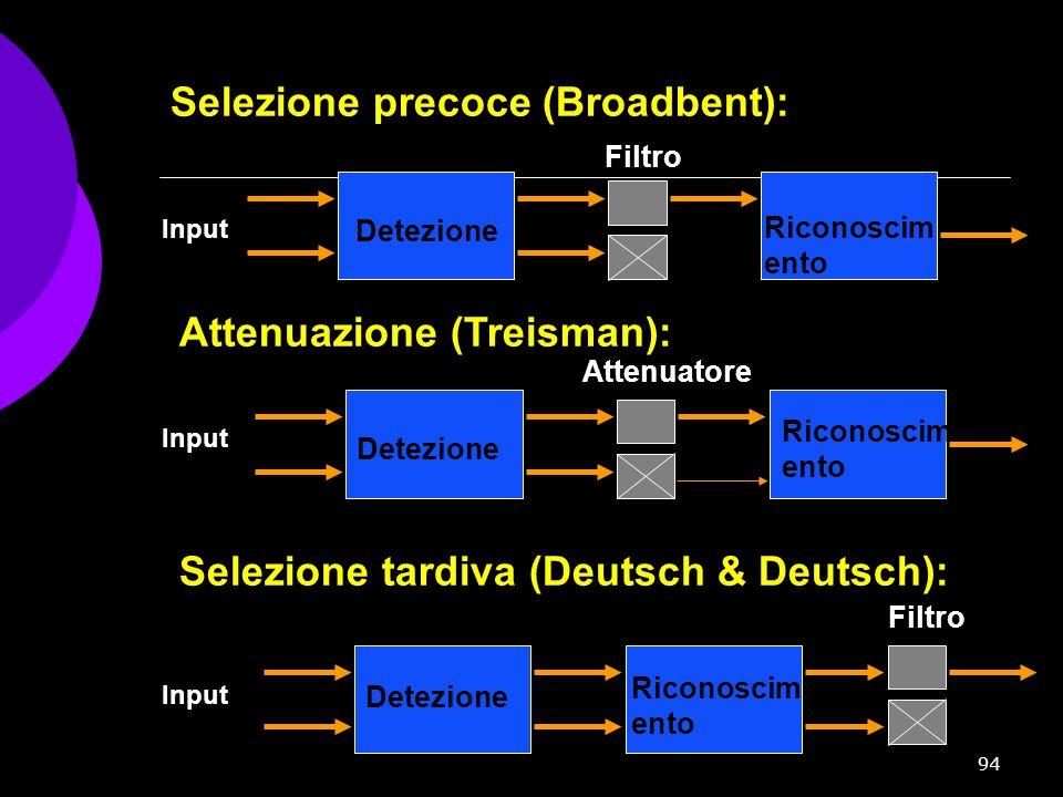94 Attenuazione (Treisman): Input Selezione tardiva (Deutsch & Deutsch): Filtro Attenuatore Detezione Input Filtro Riconoscim ento Selezione precoce (