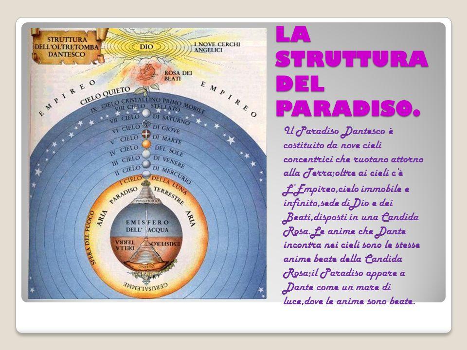 LA STRUTTURA DEL PARADISO. Il Paradiso Dantesco è costituito da nove cieli concentrici che ruotano attorno alla Terra;oltre ai cieli cè LEmpireo,cielo