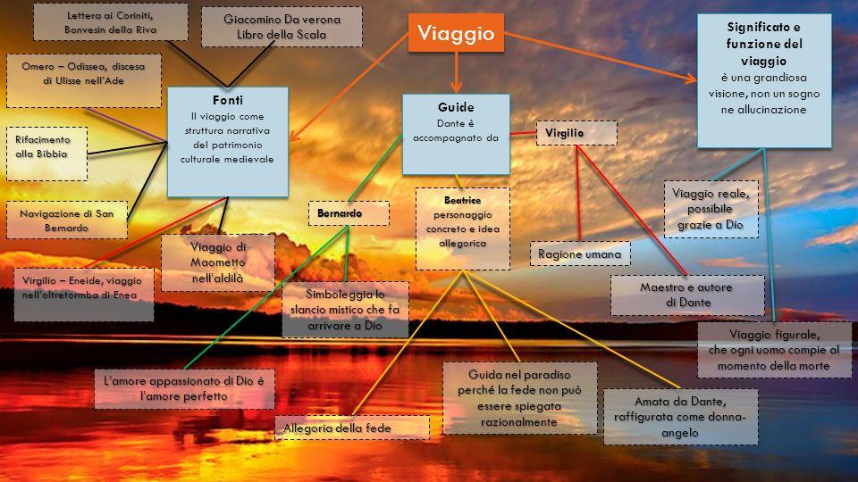 Fonti Il viaggio come struttura narrativa del patrimonio culturale medievale Omero – Odissea, discesa di Ulisse nellAde Virgilio – Eneide, viaggio nel