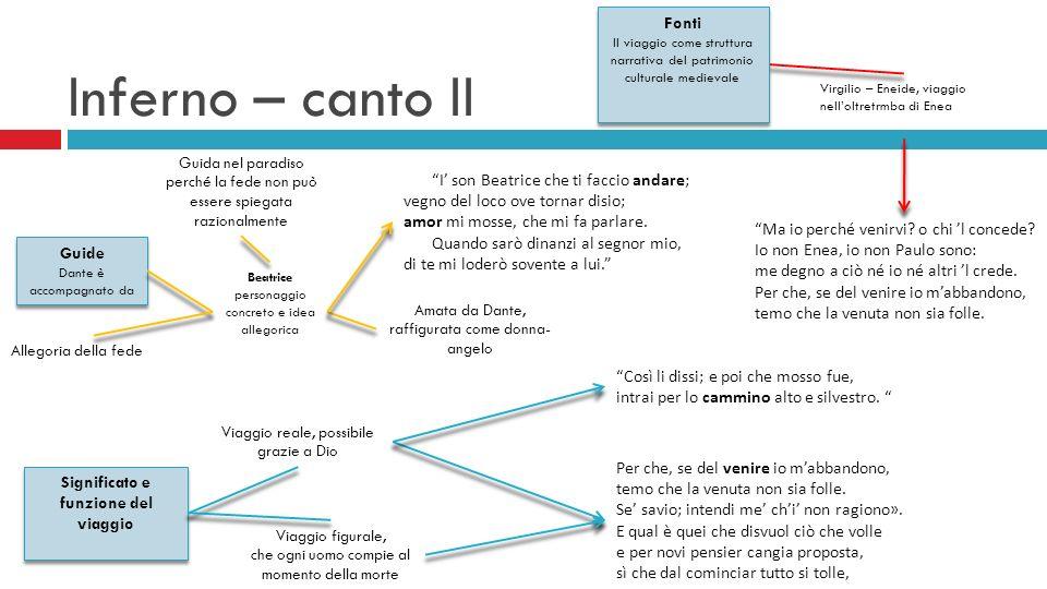 Inferno – canto II Fonti Il viaggio come struttura narrativa del patrimonio culturale medievale Virgilio – Eneide, viaggio nelloltretrmba di Enea Ma i