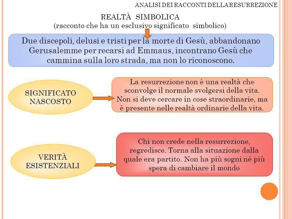ANALISI DEI RACCONTI DELLA RESURREZIONE REALTÀ SIMBOLICA (racconto che ha un esclusivo significato simbolico) Due discepoli, delusi e tristi per la mo