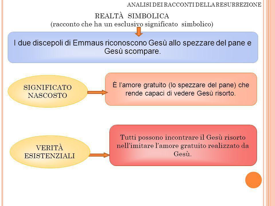 ANALISI DEI RACCONTI DELLA RESURREZIONE REALTÀ SIMBOLICA (racconto che ha un esclusivo significato simbolico) I due discepoli di Emmaus riconoscono Ge