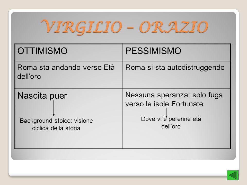 VIRGILIO – ORAZIO OTTIMISMOPESSIMISMO Roma sta andando verso Età delloro Roma si sta autodistruggendo Nascita puer Nessuna speranza: solo fuga verso l