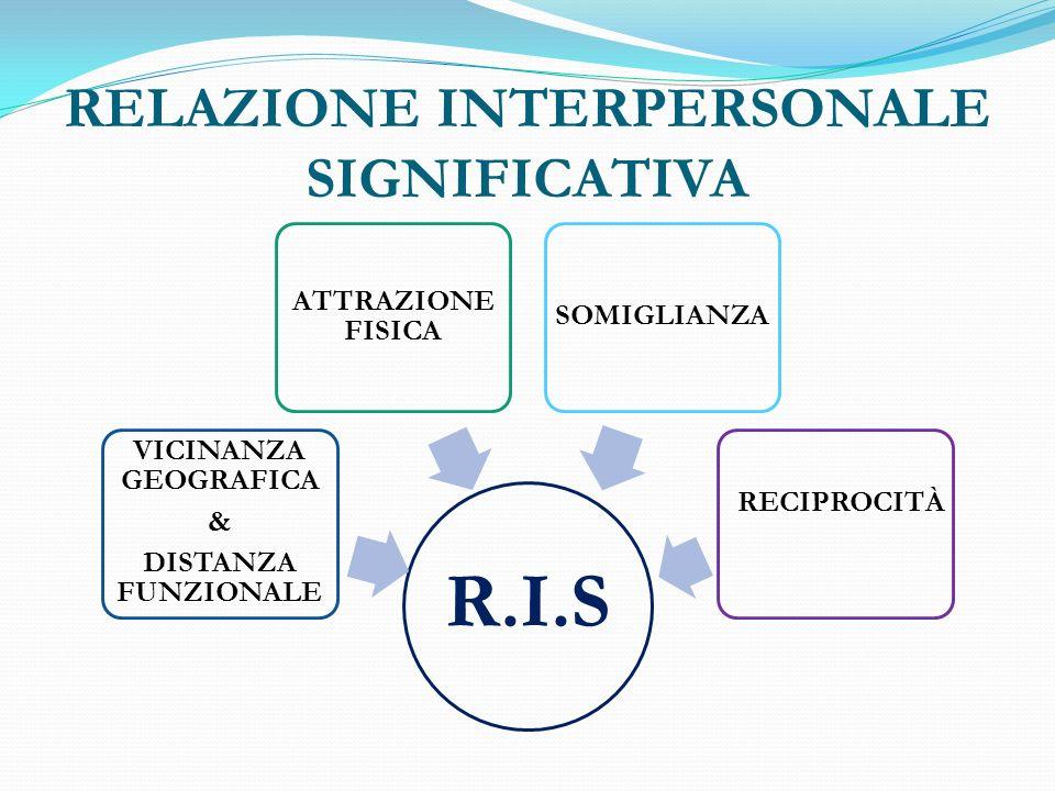 RELAZIONE INTERPERSONALE SIGNIFICATIVA R.I.S VICINANZA GEOGRAFICA & DISTANZA FUNZIONALE ATTRAZIONE FISICA SOMIGLIANZA RECIPROCITÀ