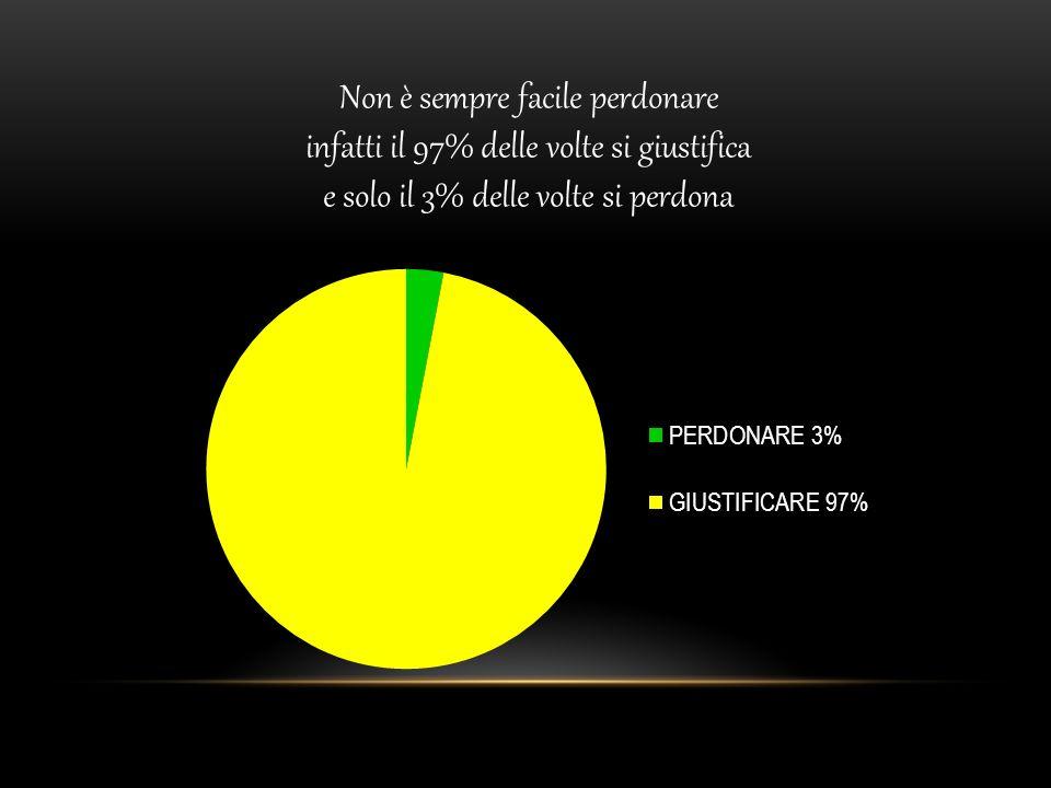 Non è sempre facile perdonare infatti il 97% delle volte si giustifica e solo il 3% delle volte si perdona