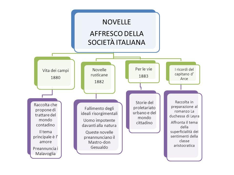 NOVELLE AFFRESCO DELLA SOCIETÀ ITALIANA Vita dei campi 1880 Raccolta che propone di trattare del mondo contadino Il tema principale è l amore Preannun