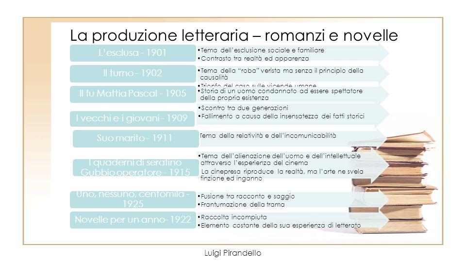 La produzione letteraria – romanzi e novelle Luigi Pirandello Tema dellesclusione sociale e familiare Contrasto tra realtà ed apparenza Lesclusa - 190