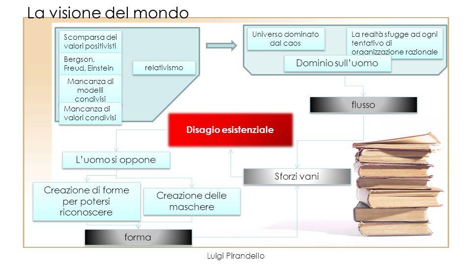 La visione del mondo Luigi Pirandello Scomparsa dei valori positivisti Bergson, Freud, Einstein Bergson, Freud, Einstein Mancanza di modelli condivisi