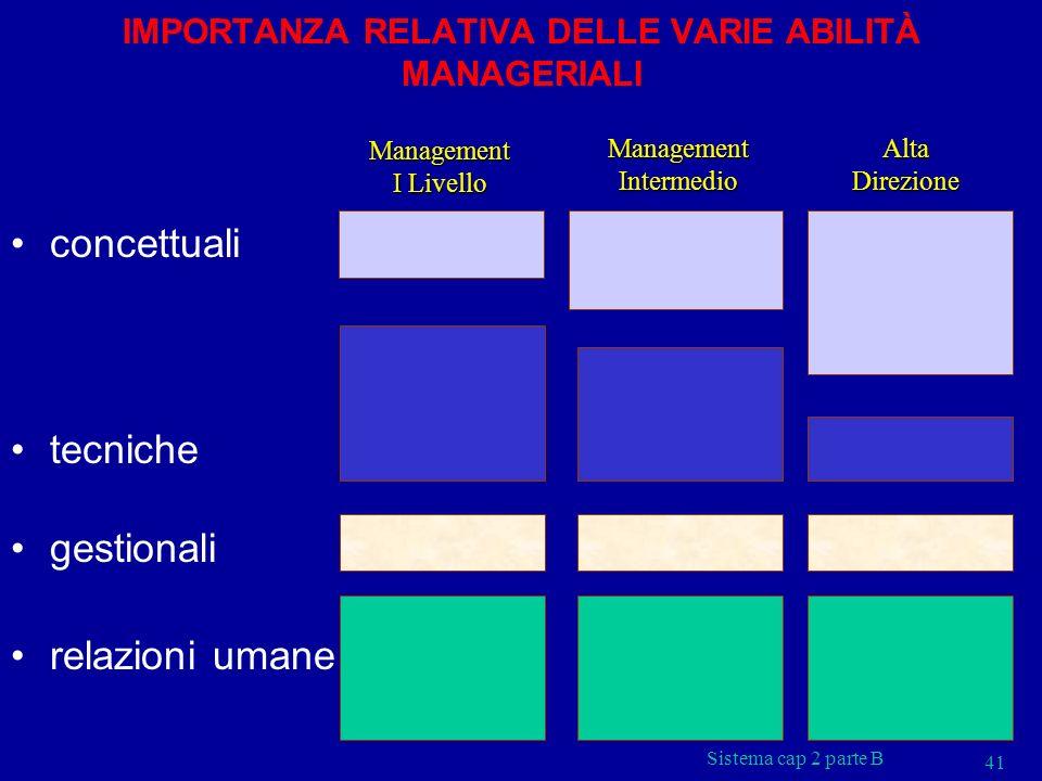 Sistema cap 2 parte B 41 IMPORTANZA RELATIVA DELLE VARIE ABILITÀ MANAGERIALI concettuali tecniche gestionali relazioni umane Management I Livello Mana