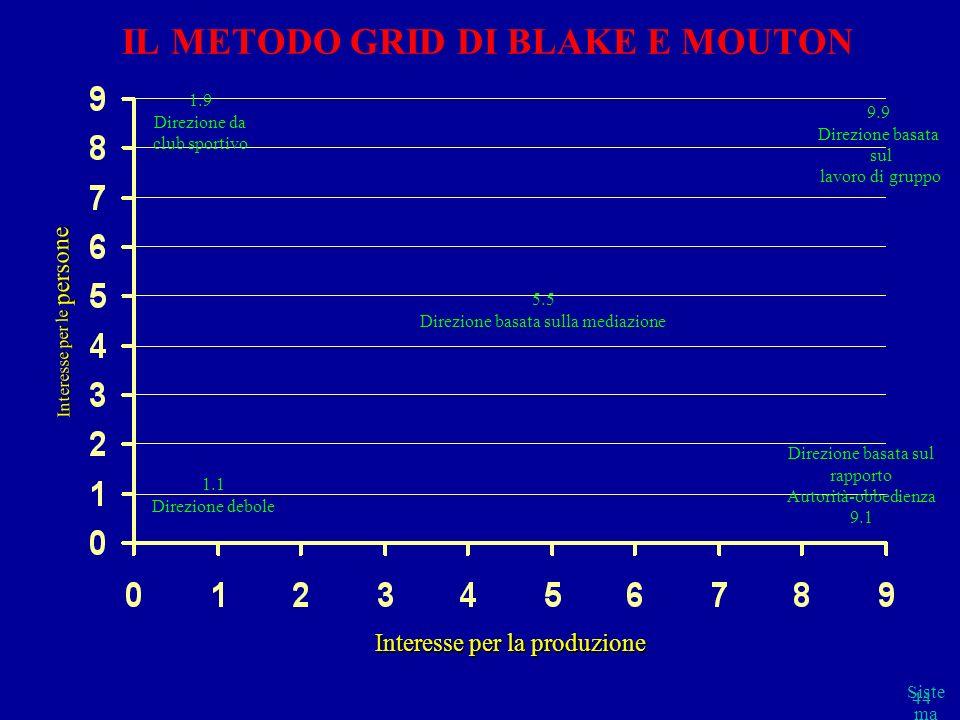 Siste ma cap 2 parte B 44 IL METODO GRID DI BLAKE E MOUTON 1.9 Direzione da club sportivo 9.9 Direzione basata sul lavoro di gruppo 5.5 Direzione basa