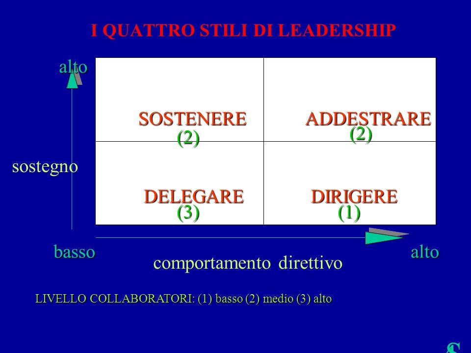 S is te m a c a p 2 p a rt e B 48 LIVELLO COLLABORATORI: (1) basso (2) medio (3) alto comportamento direttivo DELEGARE SOSTENEREADDESTRARE DIRIGERE (2