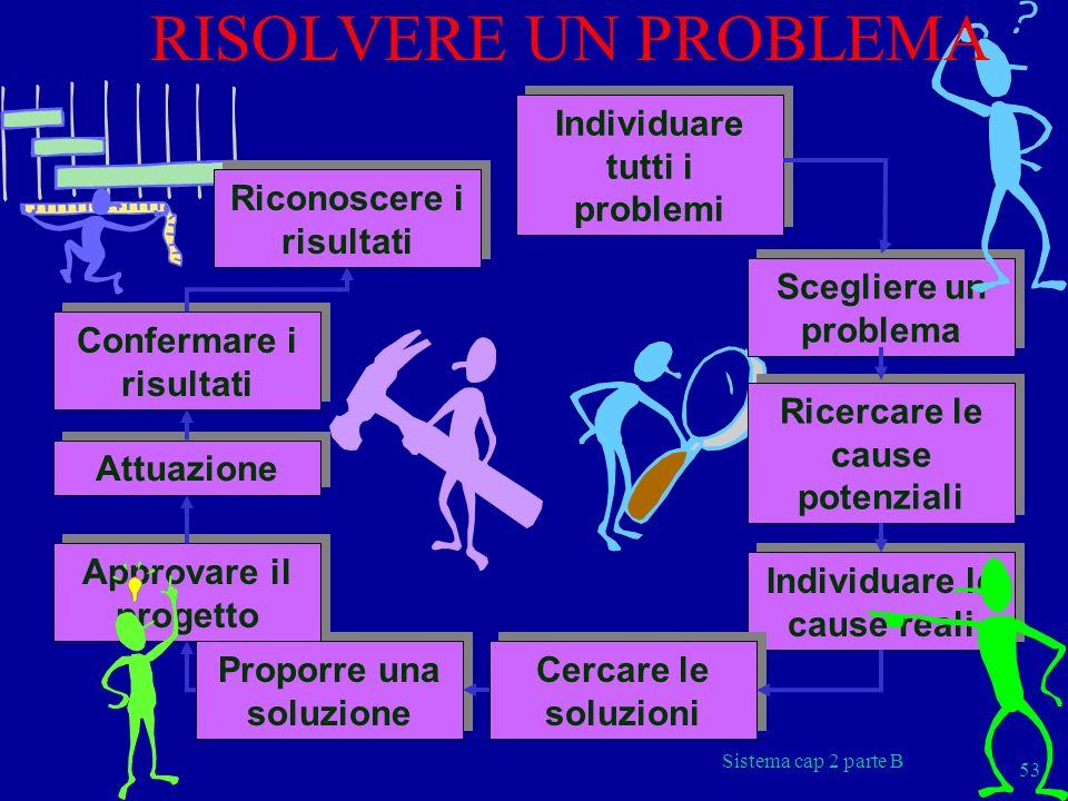 Sistema cap 2 parte B 53 Individuare tutti i problemi Scegliere un problema Ricercare le cause potenziali Individuare le cause reali Cercare le soluzi