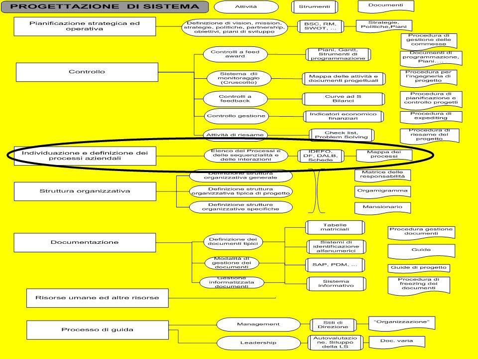 Siste ma cap 2 parte B 47 La leadership oggi Teorie relativistiche ovvero della contingenza-situazione Modalità alle quali si attengono i managers nella guida dei propri dipendenti Si può andare da forme più autoritarie a forme più partecipative rapportandosi strettamente alla situazione contingente Occorre tener presenti: le caratteristiche dei managers le caratteristiche dei managers le caratteristiche dei dipendenti le caratteristiche dei dipendenti le caratteristiche delle attività da svolgere le caratteristiche delle attività da svolgere