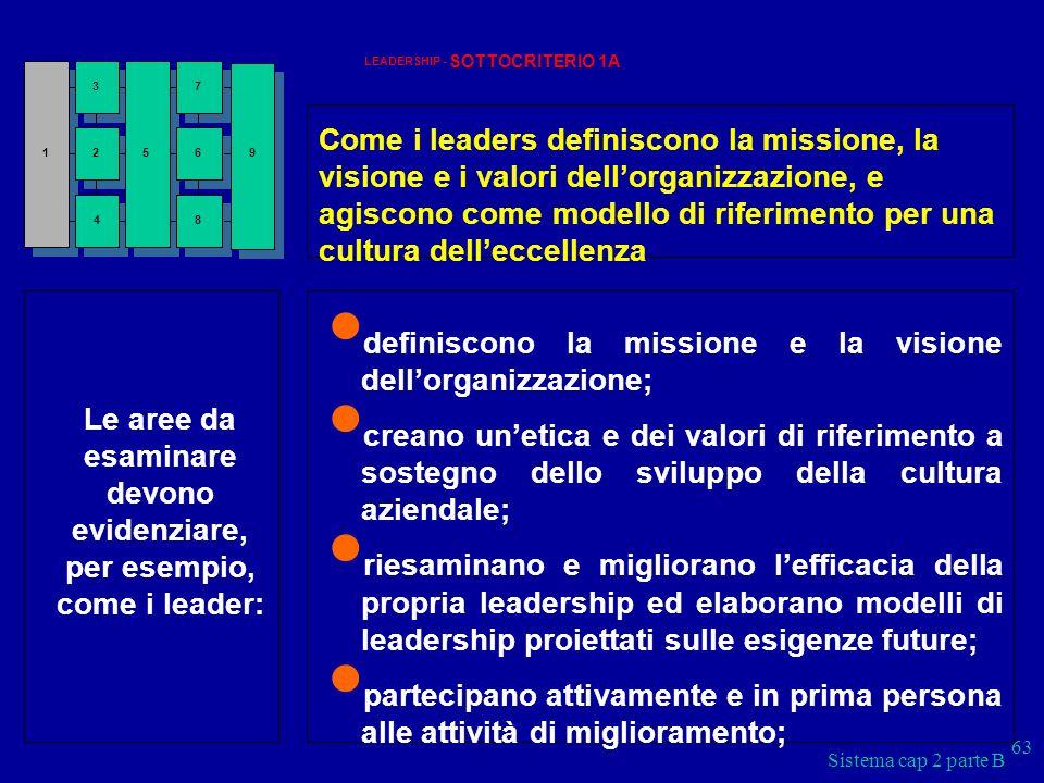 Sistema cap 2 parte B 63 LEADERSHIP - SOTTOCRITERIO 1A Come i leaders definiscono la missione, la visione e i valori dellorganizzazione, e agiscono co