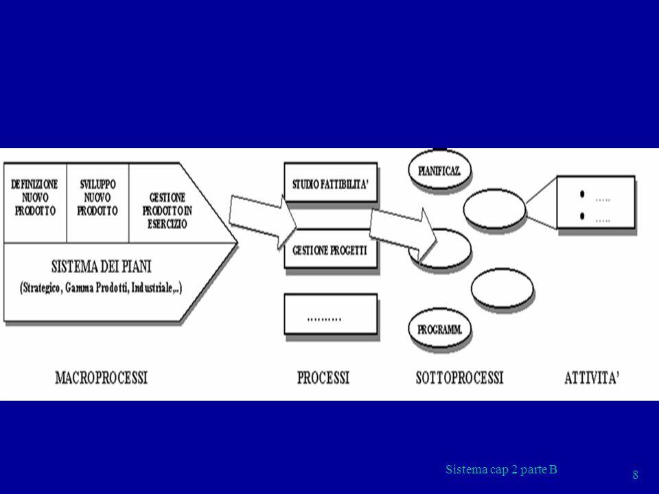 Sistema cap 2 parte B 29 CARATTERISTICHE DELLA STRUTTURA A MATRICE DOPPIA AUTORITA I dipendenti hanno 2 capi: il product/project manager (da cui dipendono funzionalmente) ed il responsabile di funzione (da cui dipendono gerarchicamente) EQUILIBRIO DEI POTERI Bilanciamento dei poteri tra product/project manager e responsabile di funzione necessario affinché questi due soggetti possano coesistere.
