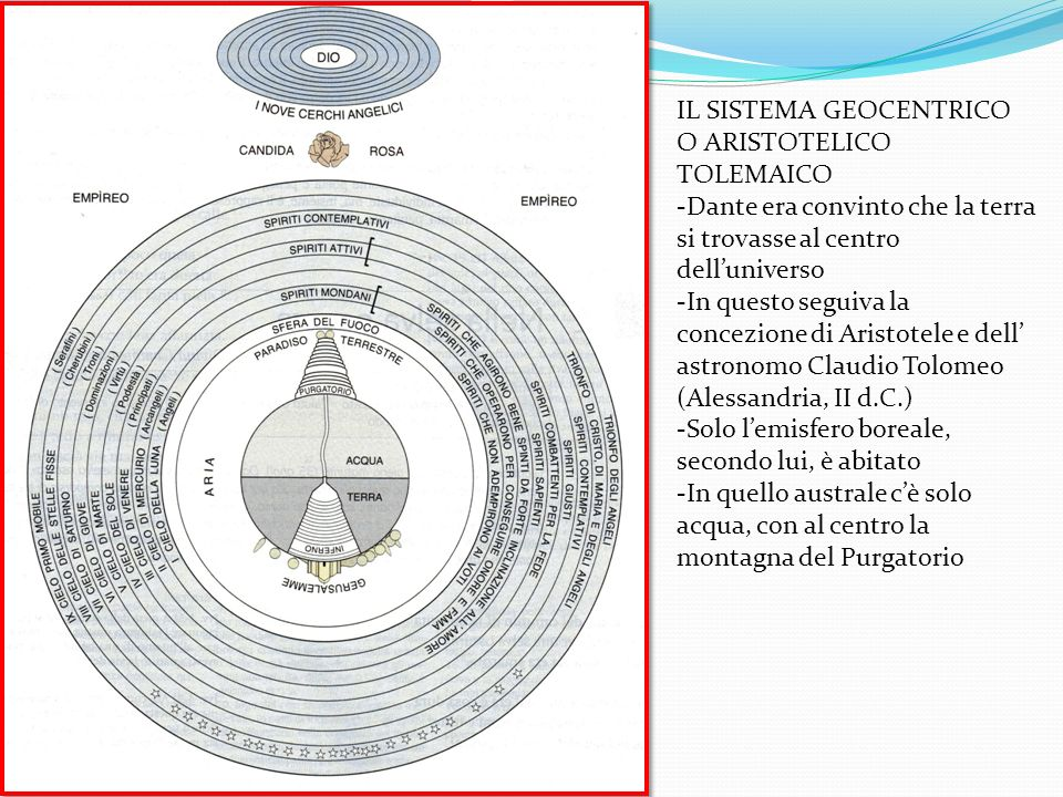 IL SISTEMA GEOCENTRICO O ARISTOTELICO TOLEMAICO -Dante era convinto che la terra si trovasse al centro delluniverso -In questo seguiva la concezione d