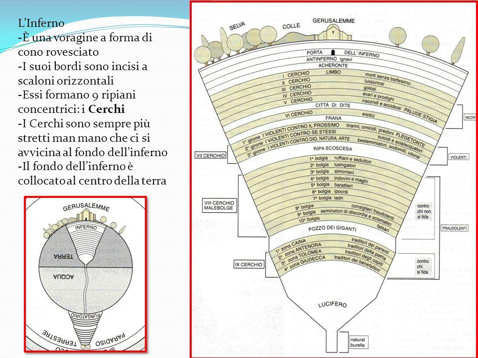 LInferno -È una voragine a forma di cono rovesciato -I suoi bordi sono incisi a scaloni orizzontali -Essi formano 9 ripiani concentrici: i Cerchi -I C