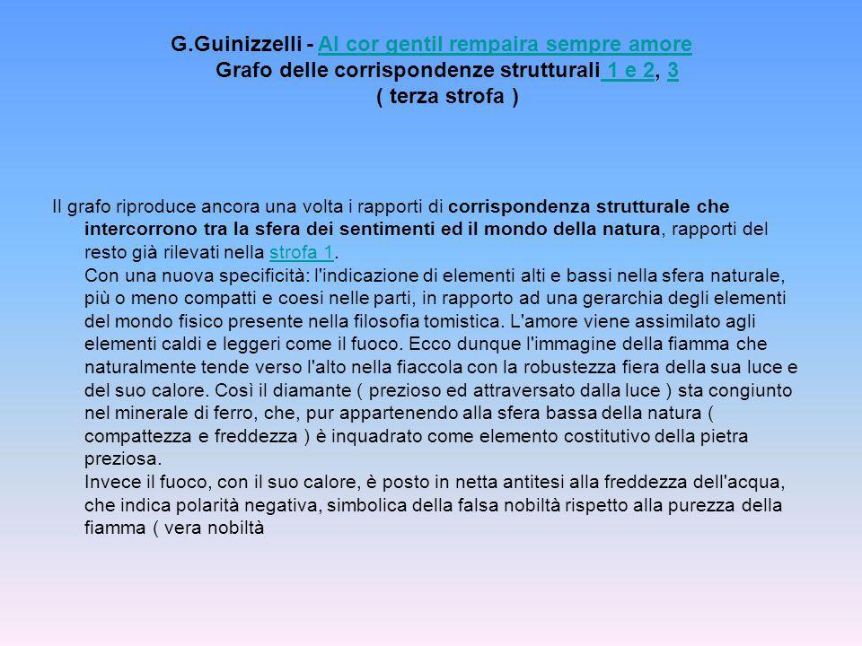G.Guinizzelli - Al cor gentil rempaira sempre amore Grafo delle corrispondenze strutturali 1 e 2, 3 ( terza strofa )Al cor gentil rempaira sempre amor