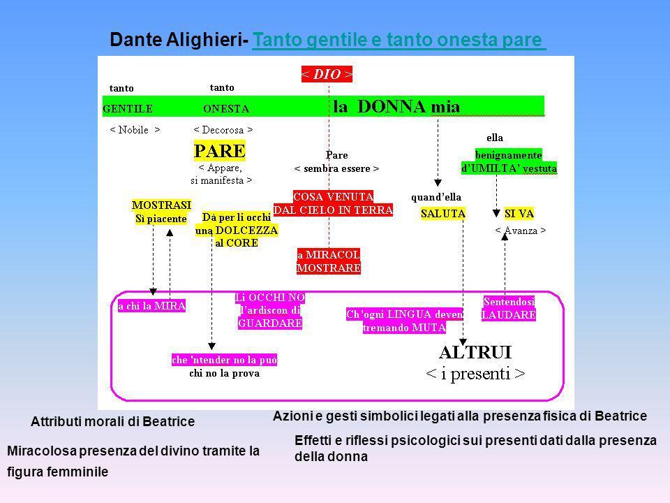 Dante Alighieri- Tanto gentile e tanto onesta pare Tanto gentile e tanto onesta pare Attributi morali di Beatrice Miracolosa presenza del divino trami