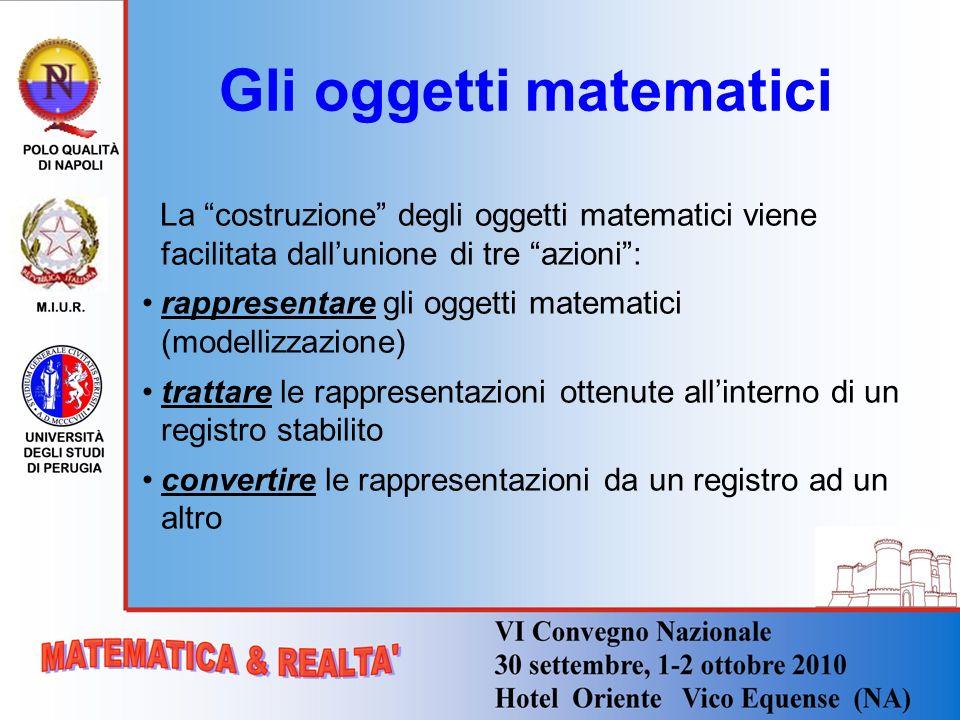 Gli oggetti matematici La costruzione degli oggetti matematici viene facilitata dallunione di tre azioni: rappresentare gli oggetti matematici (modell
