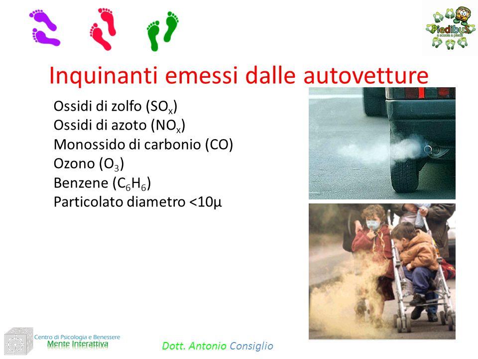 Ossidi di zolfo (SO x ) Ossidi di azoto (NO x ) Monossido di carbonio (CO) Ozono (O 3 ) Benzene (C 6 H 6 ) Particolato diametro <10μ Inquinanti emessi dalle autovetture Dott.