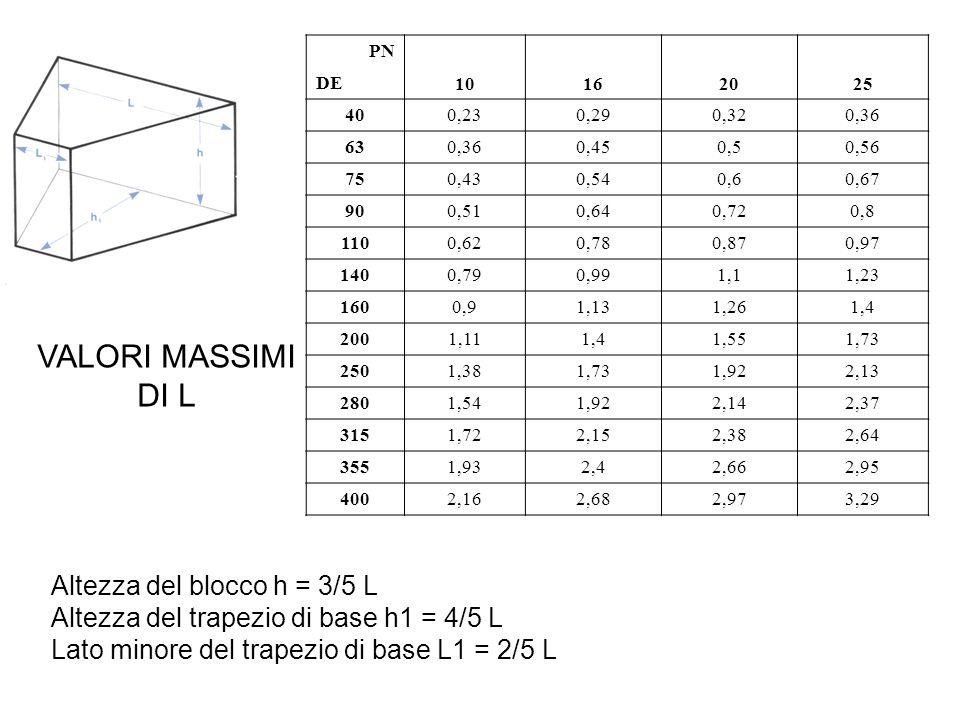 Altezza del blocco h = 3/5 L Altezza del trapezio di base h1 = 4/5 L Lato minore del trapezio di base L1 = 2/5 L PN 10162025 DE 400,230,290,320,36 630