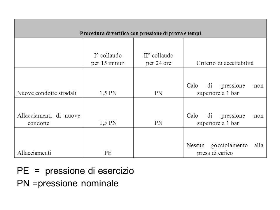Procedura di verifica con pressione di prova e tempi I° collaudo per 15 minuti II° collaudo per 24 oreCriterio di accettabilità Nuove condotte stradali1,5 PNPN Calo di pressione non superiore a 1 bar Allacciamenti di nuove condotte1,5 PNPN Calo di pressione non superiore a 1 bar AllacciamentiPE Nessun gocciolamento alla presa di carico PE = pressione di esercizio PN =pressione nominale