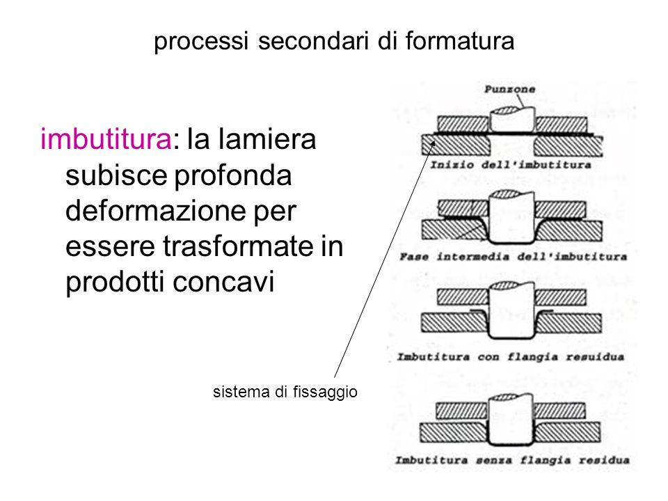 imbutitura: la lamiera subisce profonda deformazione per essere trasformate in prodotti concavi processi secondari di formatura sistema di fissaggio