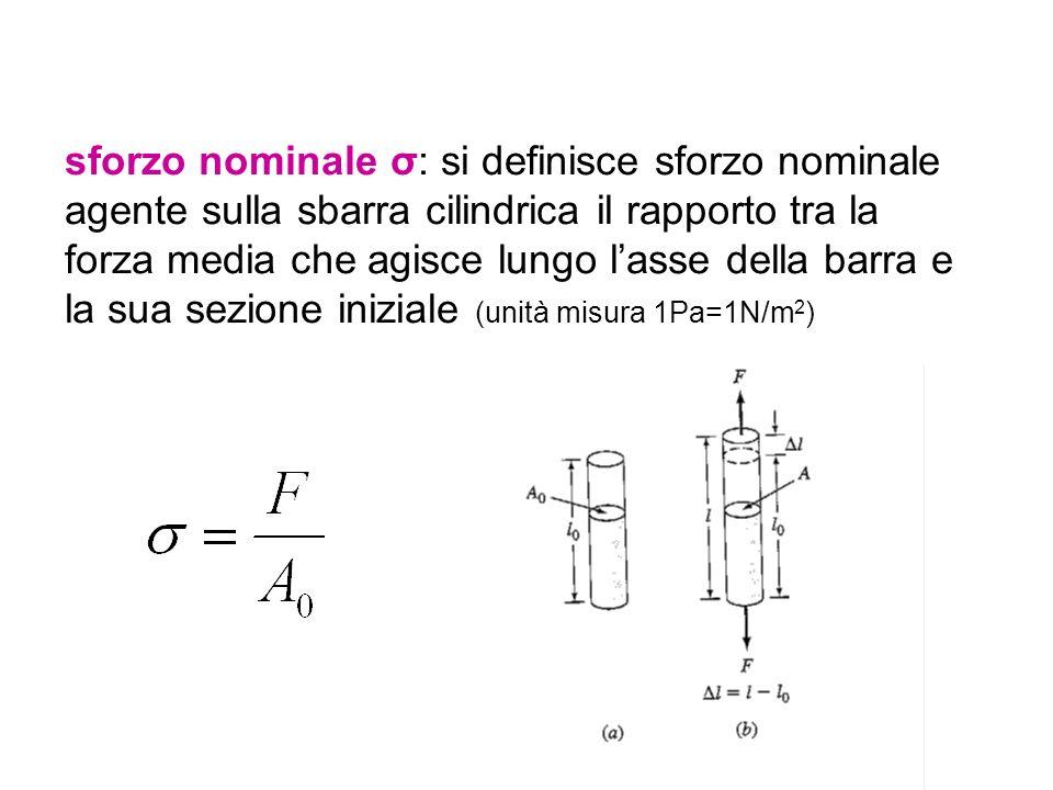 sforzo nominale σ: si definisce sforzo nominale agente sulla sbarra cilindrica il rapporto tra la forza media che agisce lungo lasse della barra e la