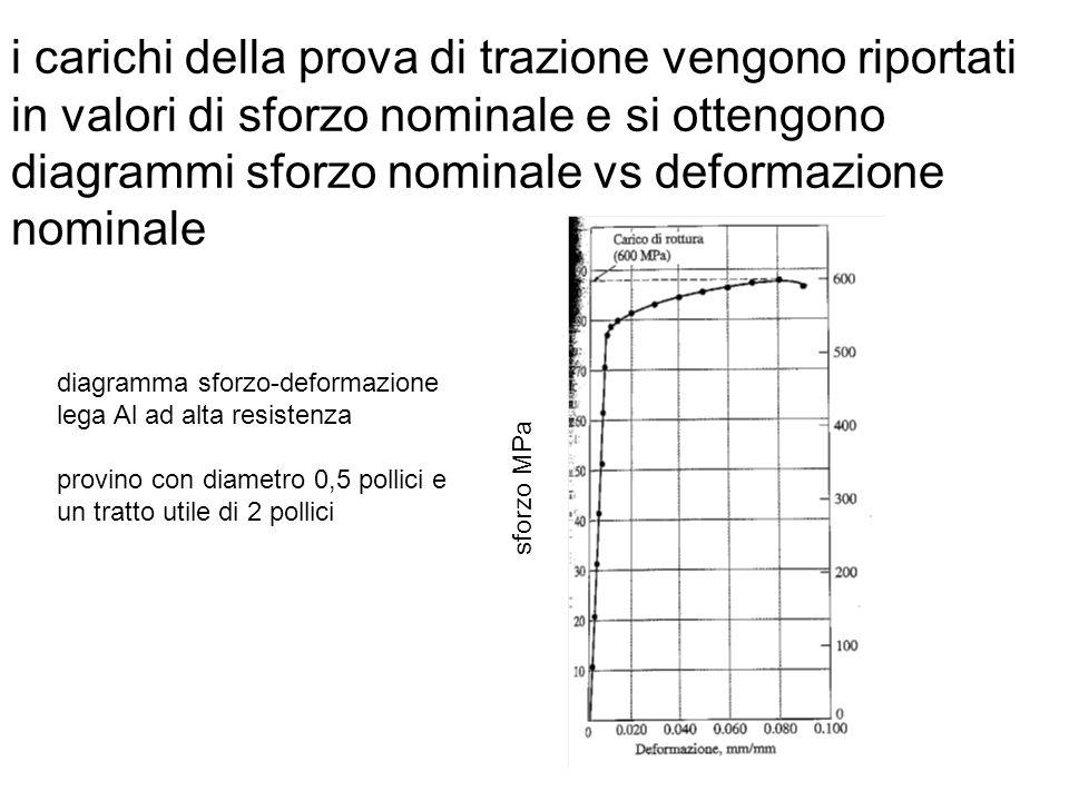 i carichi della prova di trazione vengono riportati in valori di sforzo nominale e si ottengono diagrammi sforzo nominale vs deformazione nominale sfo