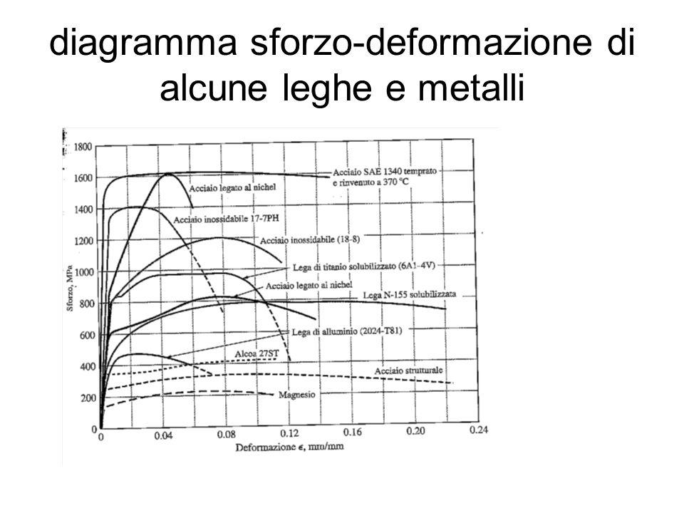 diagramma sforzo-deformazione di alcune leghe e metalli