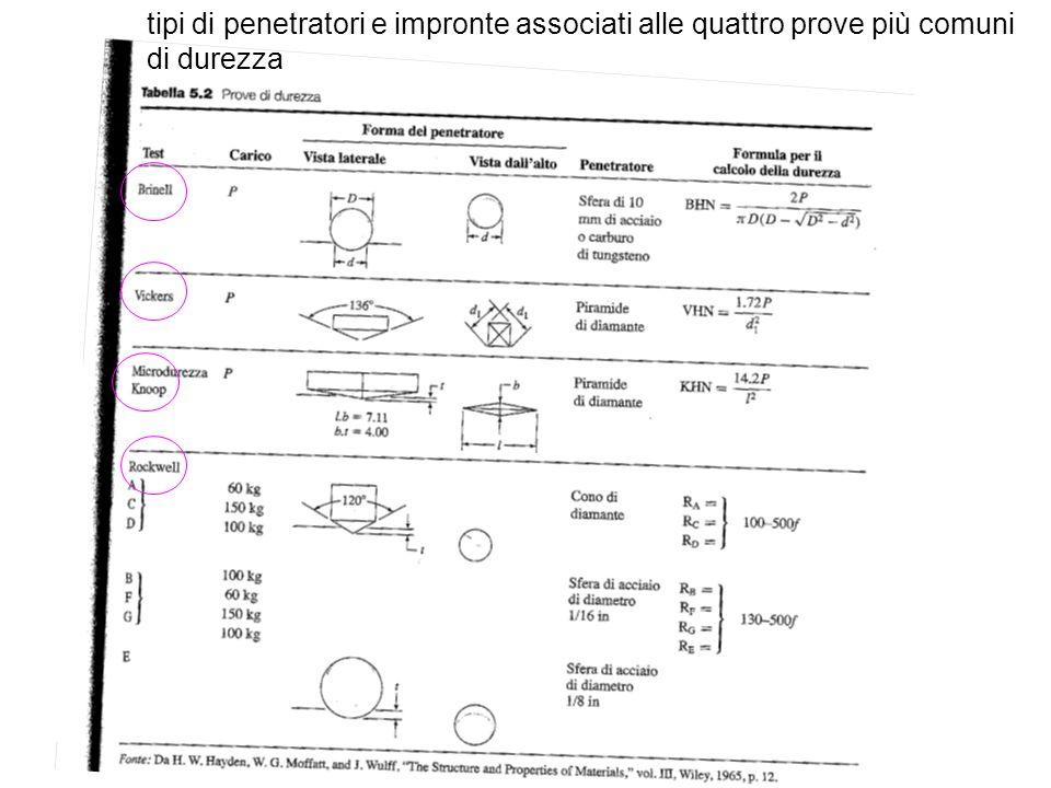 tipi di penetratori e impronte associati alle quattro prove più comuni di durezza